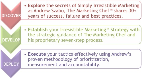 Marketing Strategy Steps: Discover - Develop - Deploy